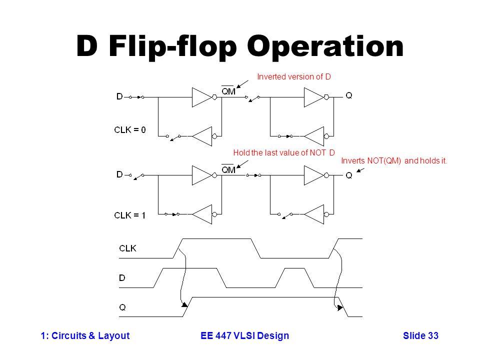 D Flip-flop Operation Inverted version of D