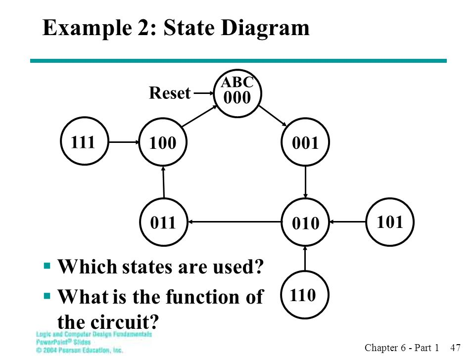 Example 2: State Diagram