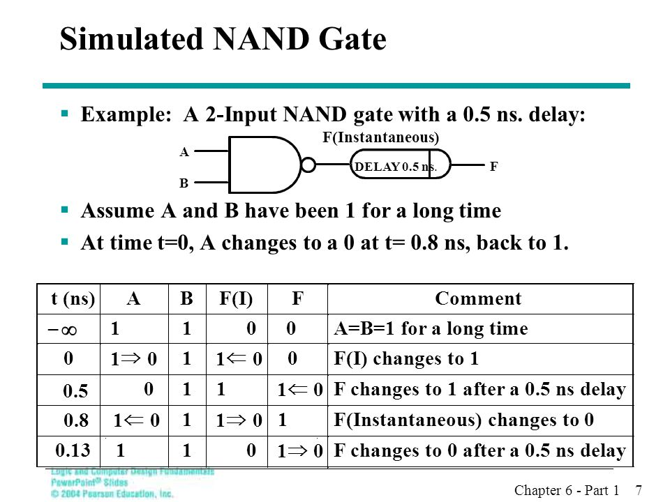 Simulated NAND Gate Example: A 2-Input NAND gate with a 0.5 ns. delay:
