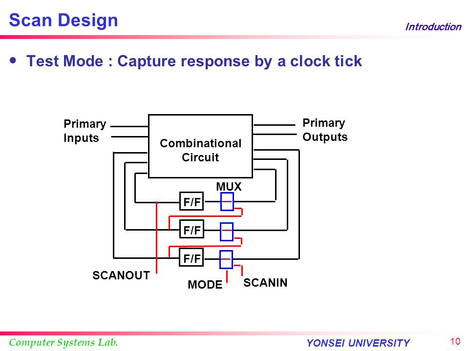Scan Design Test Mode : Capture response by a clock tick Primary