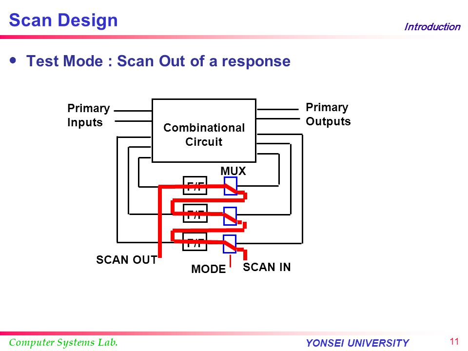 Scan Design Test Mode : Scan Out of a response Primary Inputs Outputs