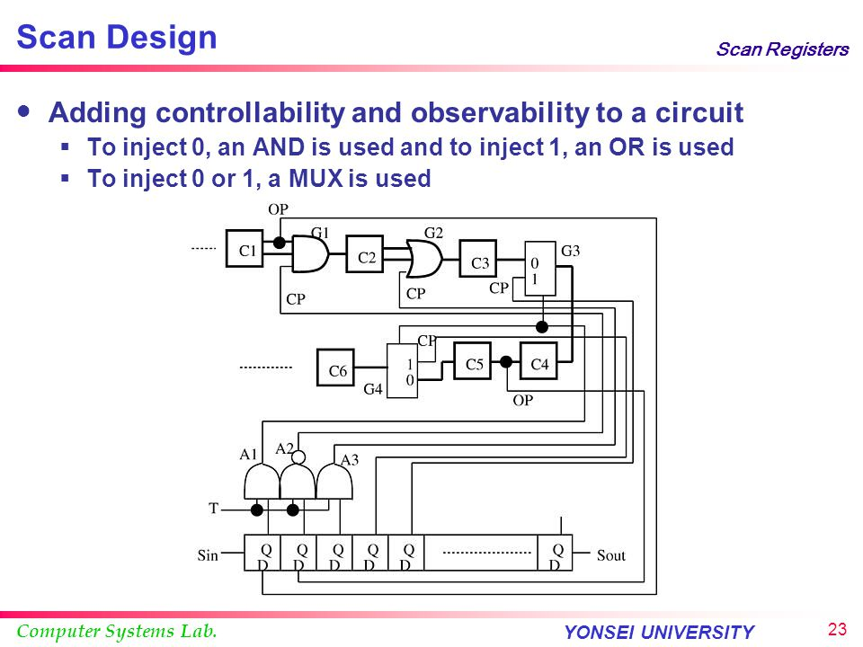 Scan Design Adding controllability and observability to a circuit