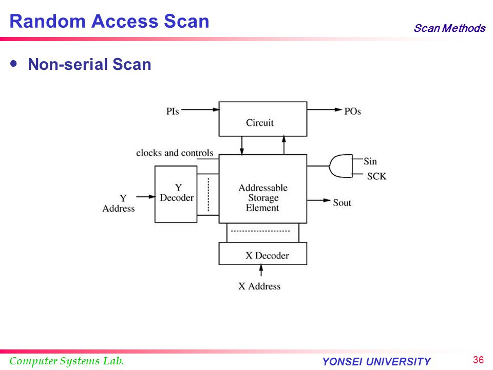 Random Access Scan Scan Methods Non-serial Scan