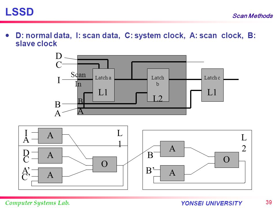 LSSD Scan Methods. D: normal data, I: scan data, C: system clock, A: scan clock, B: slave clock.