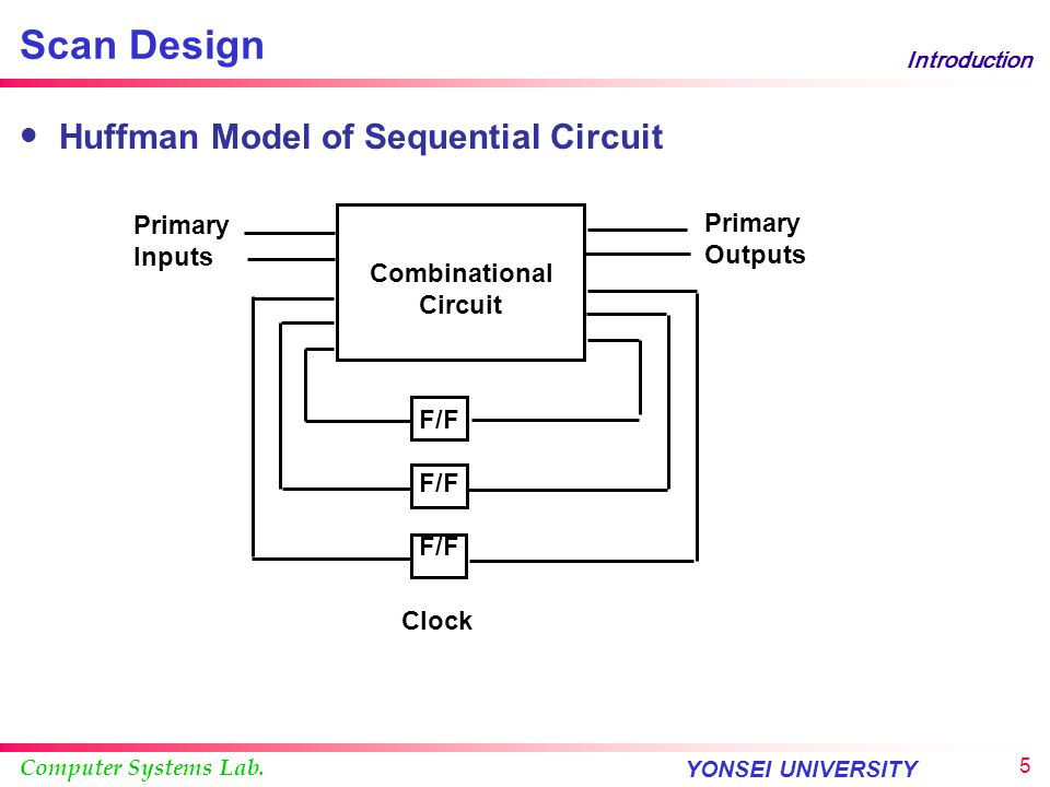 Scan Design Huffman Model of Sequential Circuit Primary Inputs Outputs