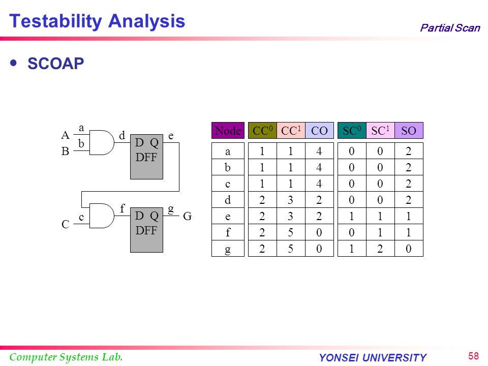 Testability Analysis SCOAP d a b D Q DFF e g f c G A B C g Node a b c