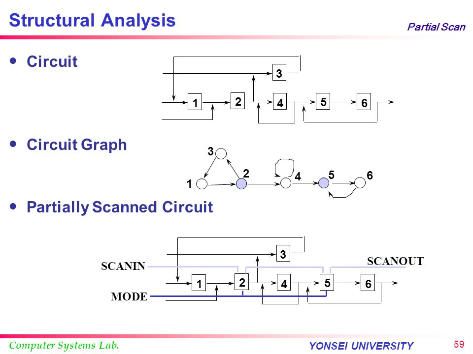 Structural Analysis Circuit Circuit Graph Partially Scanned Circuit 1