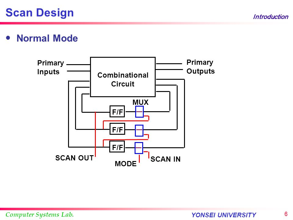 Scan Design Normal Mode Primary Primary Inputs Outputs Combinational