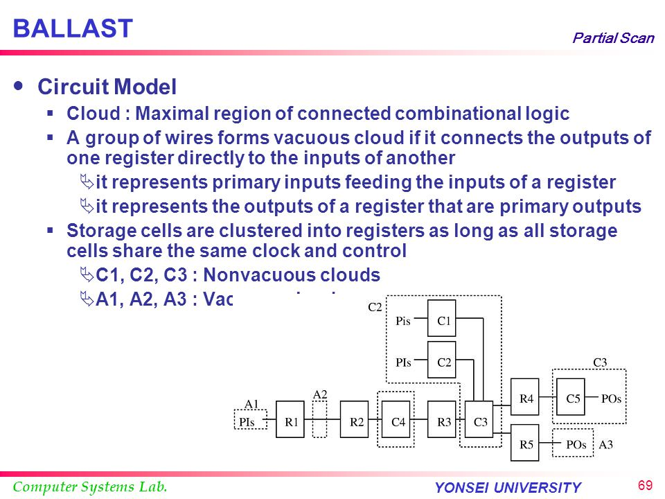 BALLAST Partial Scan. Circuit Model. Cloud : Maximal region of connected combinational logic.