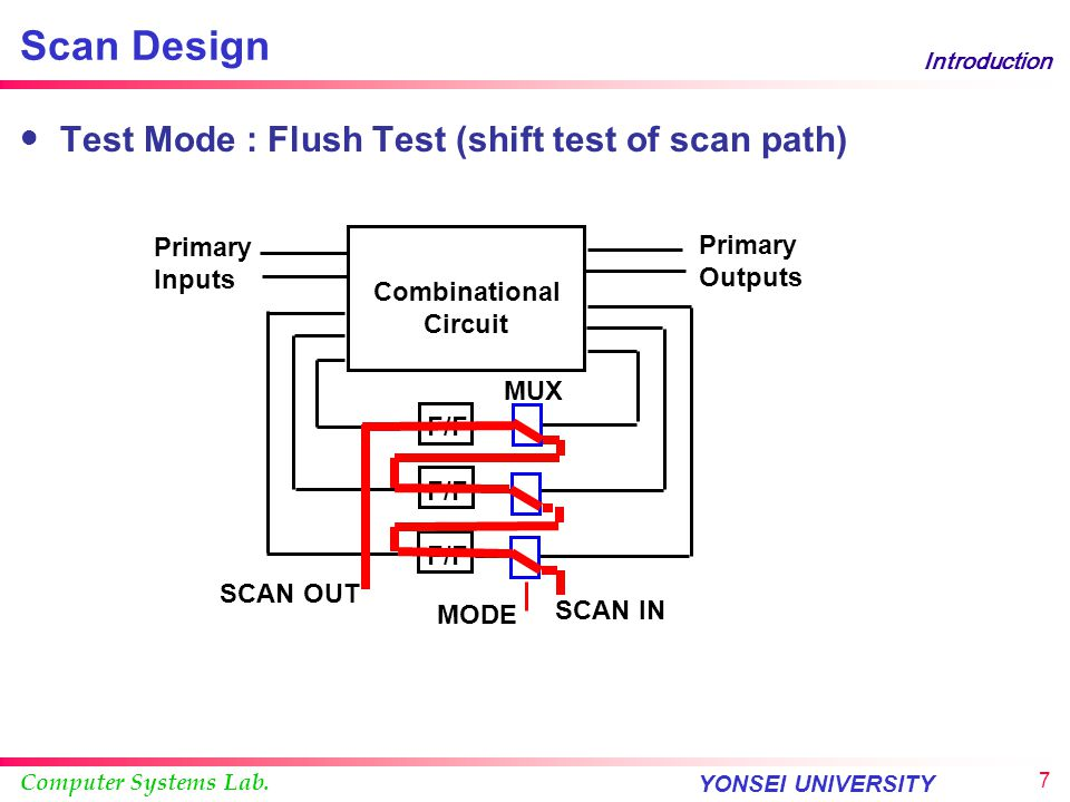 Scan Design Test Mode : Flush Test (shift test of scan path) Primary