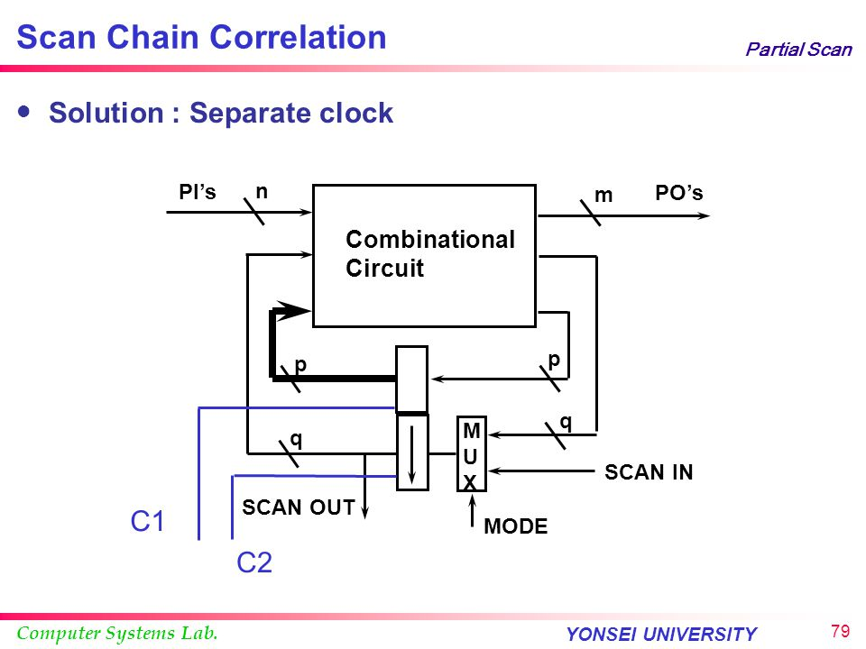Scan Chain Correlation
