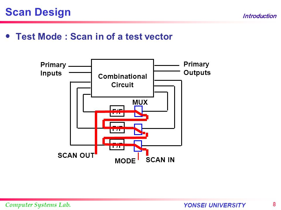 Scan Design Test Mode : Scan in of a test vector Primary Inputs