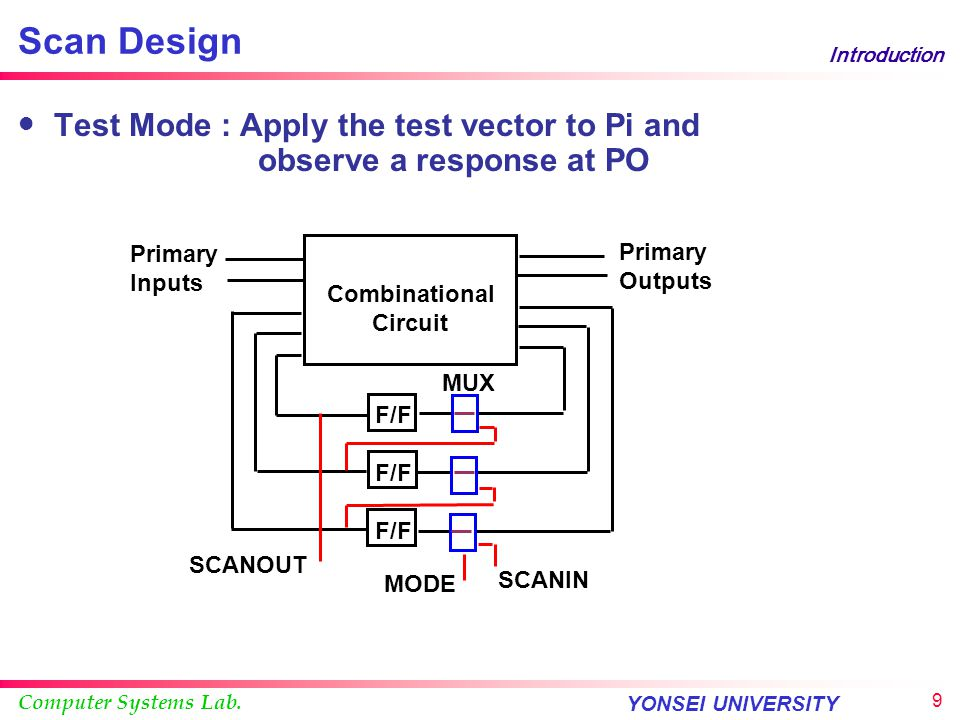 Scan Design Introduction. Test Mode : Apply the test vector to Pi and observe a response at PO.