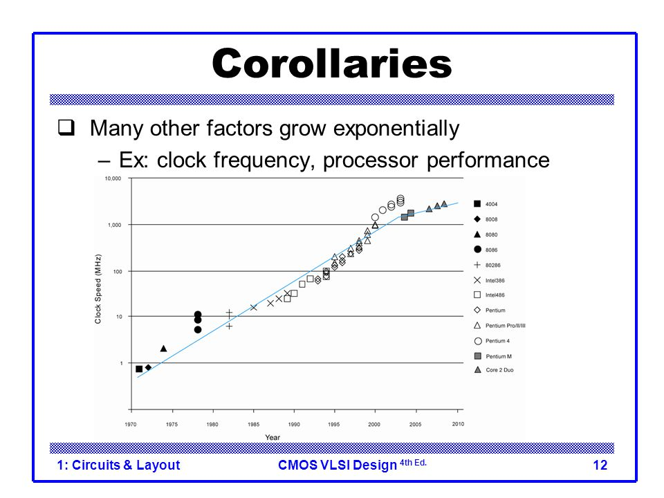 Corollaries Many other factors grow exponentially