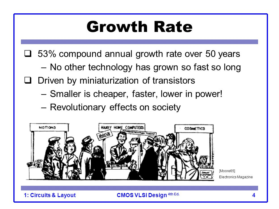 Growth Rate 53% compound annual growth rate over 50 years