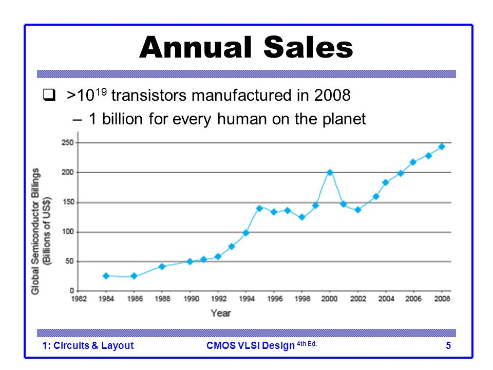 Annual Sales >1019 transistors manufactured in 2008