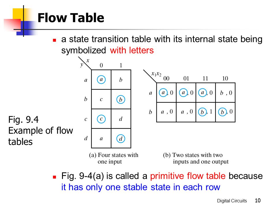 Flow Table a state transition table with its internal state being symbolized with letters.