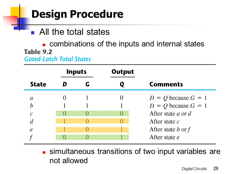 Design Procedure All the total states