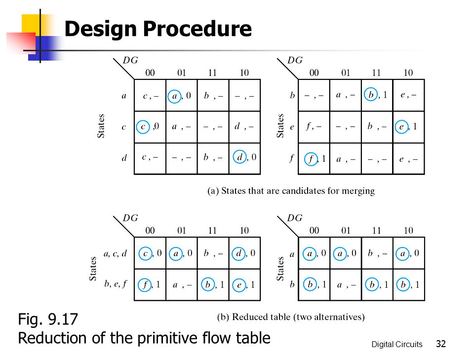 Design Procedure Fig. 9.17 Reduction of the primitive flow table