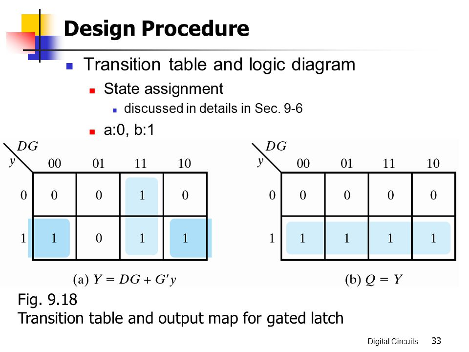 Design Procedure Transition table and logic diagram State assignment