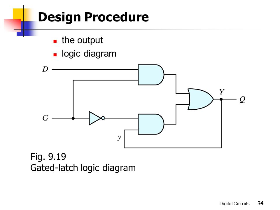 Design Procedure the output logic diagram Fig. 9.19