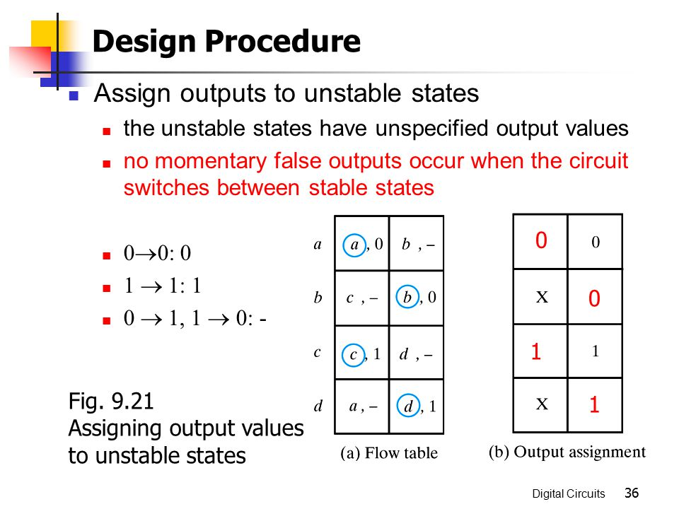 Design Procedure Assign outputs to unstable states