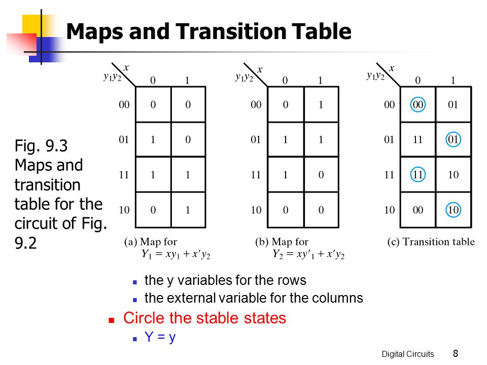 Maps and Transition Table