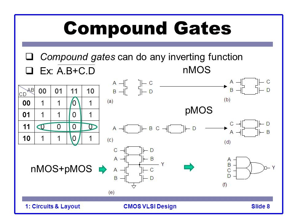 Compound Gates Compound gates can do any inverting function