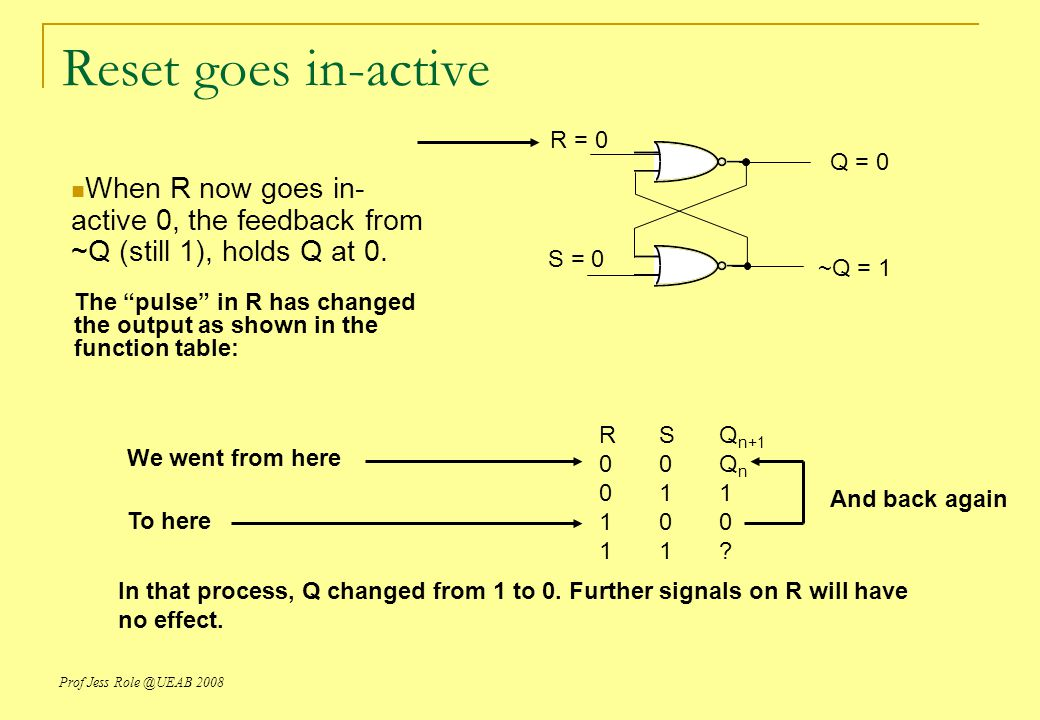 Reset goes in-active R = 0. Q = 0. When R now goes in-active 0, the feedback from ~Q (still 1), holds Q at 0.