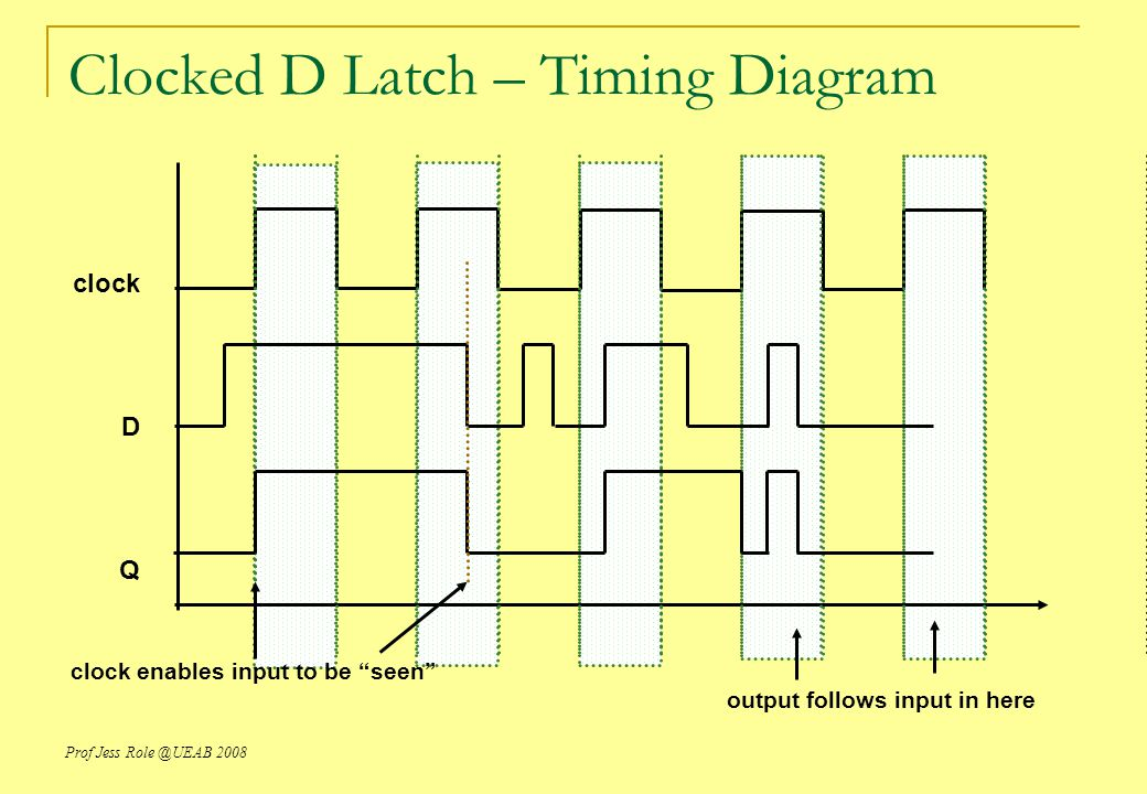 Clocked D Latch – Timing Diagram
