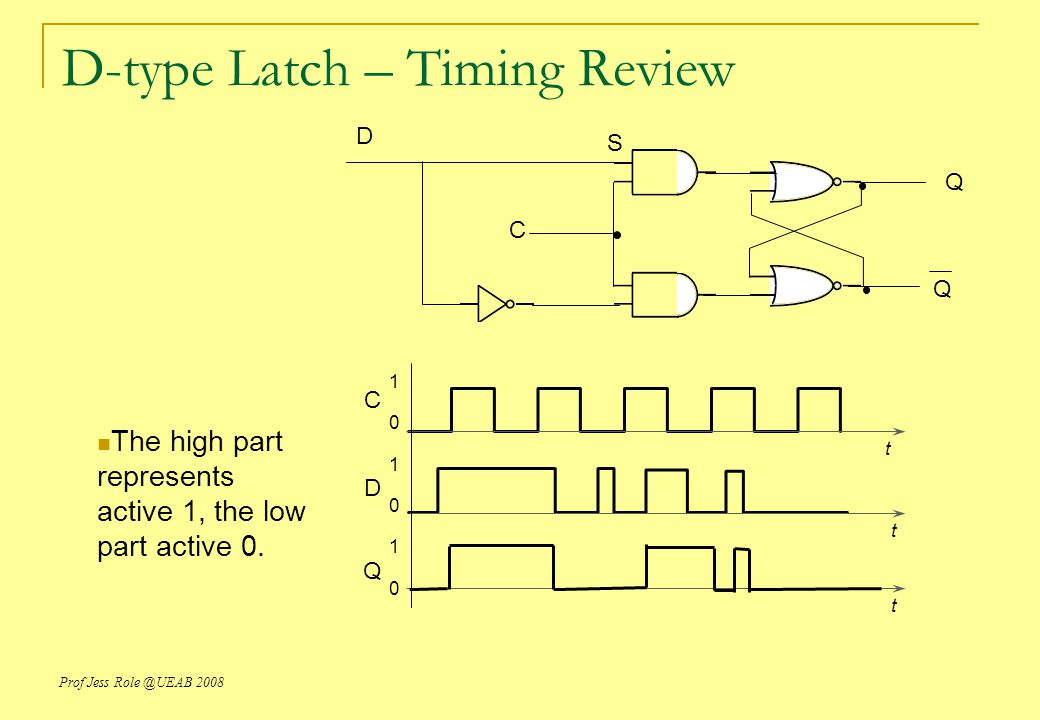 D-type Latch – Timing Review