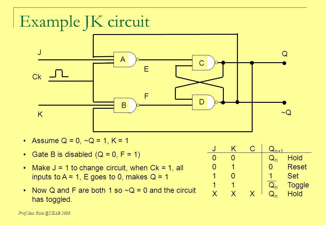 Example JK circuit J Q A C E Ck F D B ~Q K Assume Q = 0, ~Q = 1, K = 1