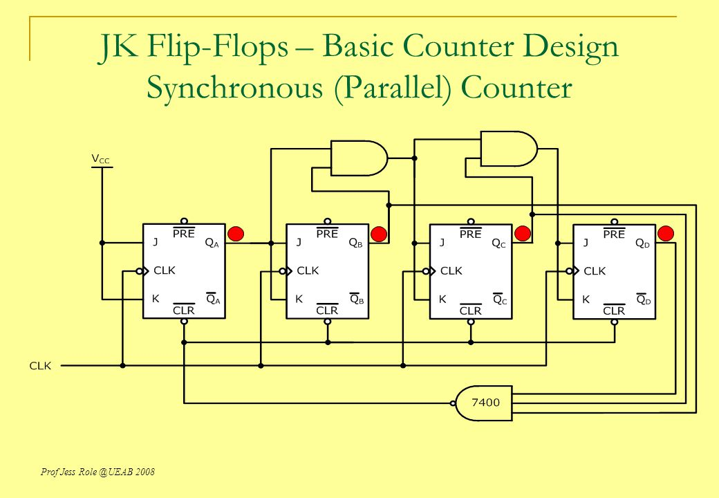 JK Flip-Flops – Basic Counter Design Synchronous (Parallel) Counter