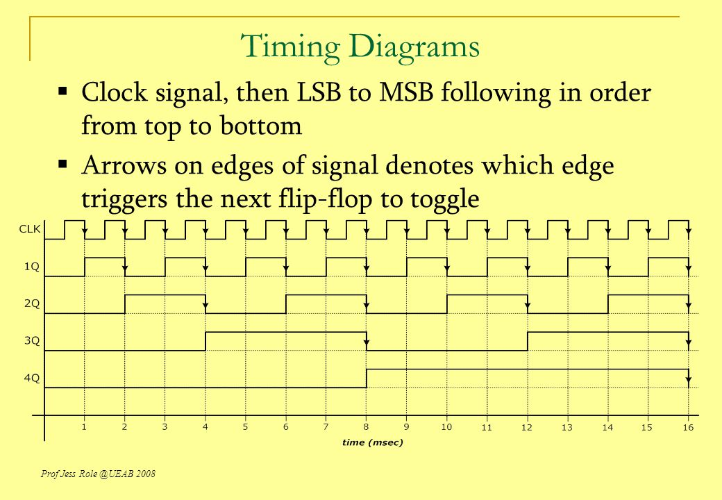Timing Diagrams Clock signal, then LSB to MSB following in order from top to bottom.