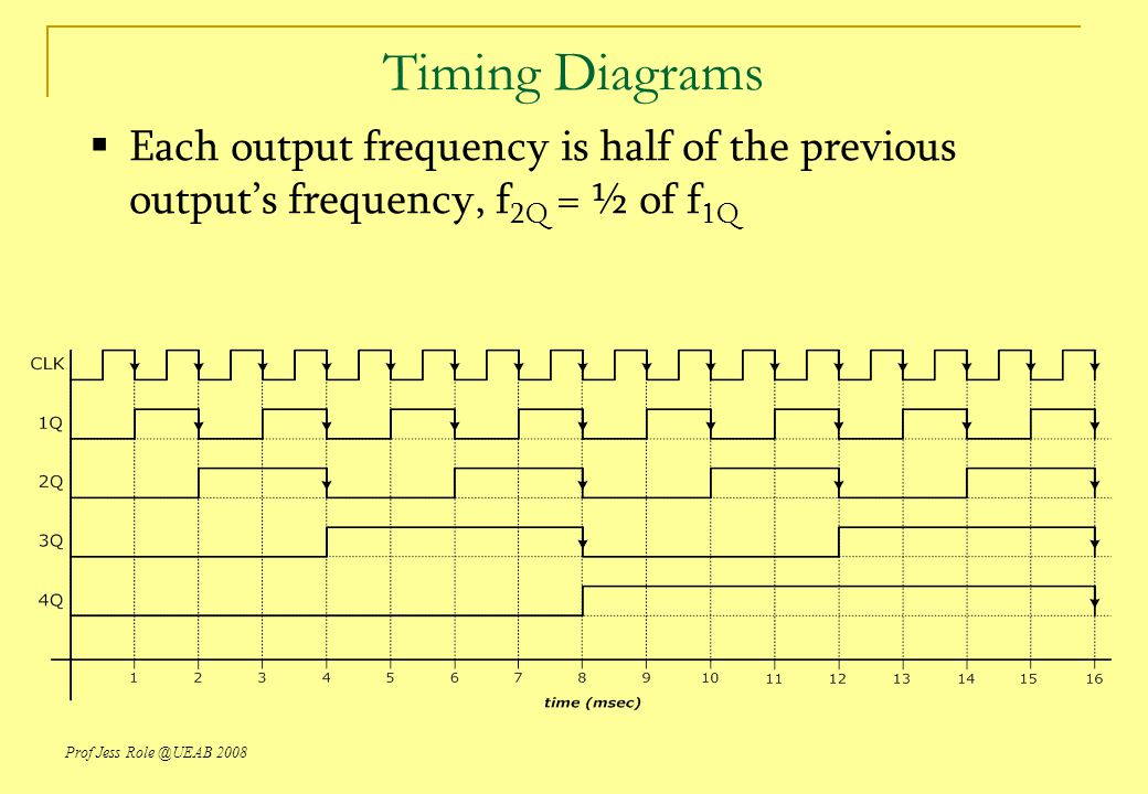 Timing Diagrams Each output frequency is half of the previous output's frequency, f2Q = ½ of f1Q