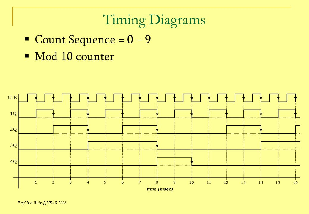 Timing Diagrams Count Sequence = 0 – 9 Mod 10 counter