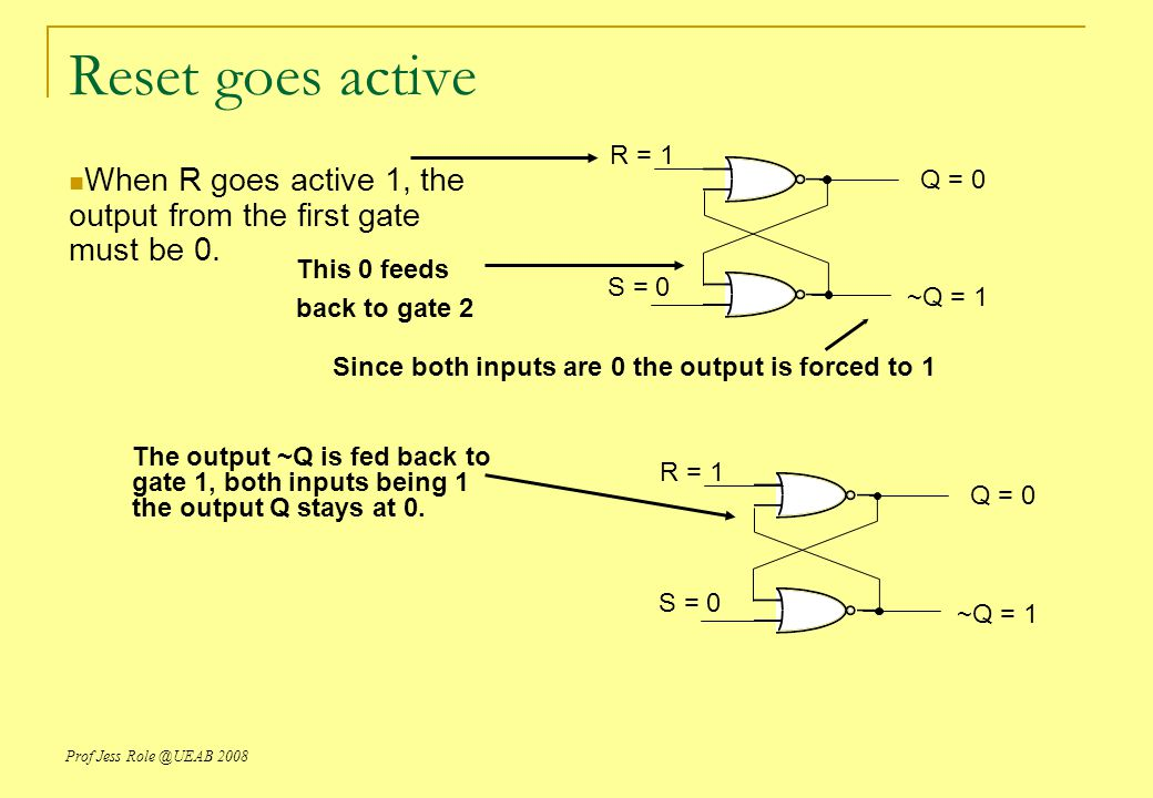 Reset goes active R = 1. When R goes active 1, the output from the first gate must be 0. Q = 0. This 0 feeds.
