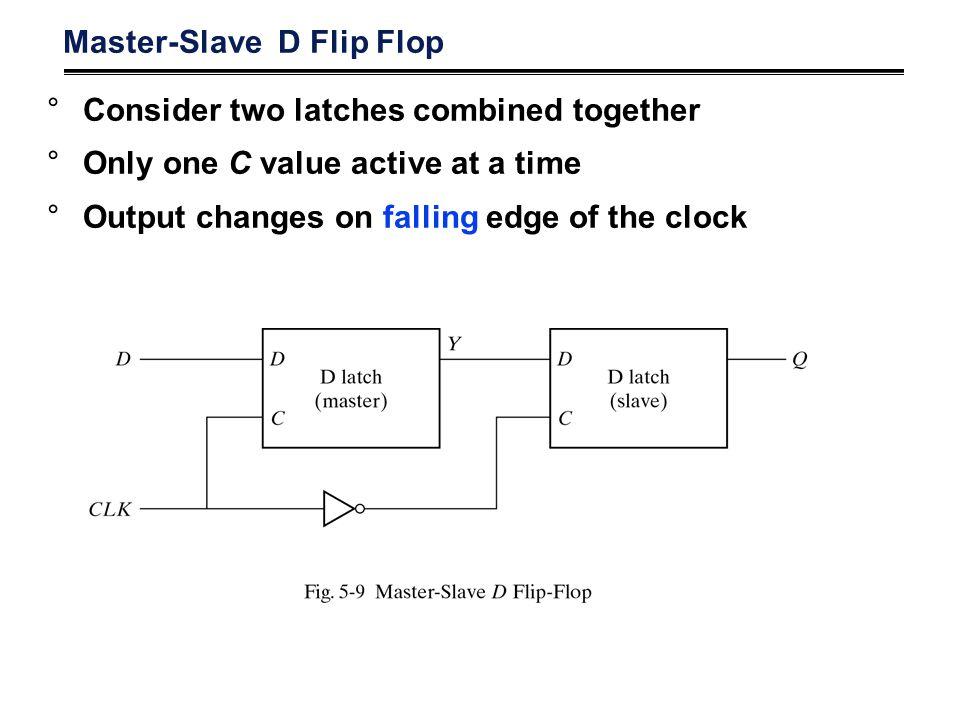 Master-Slave D Flip Flop