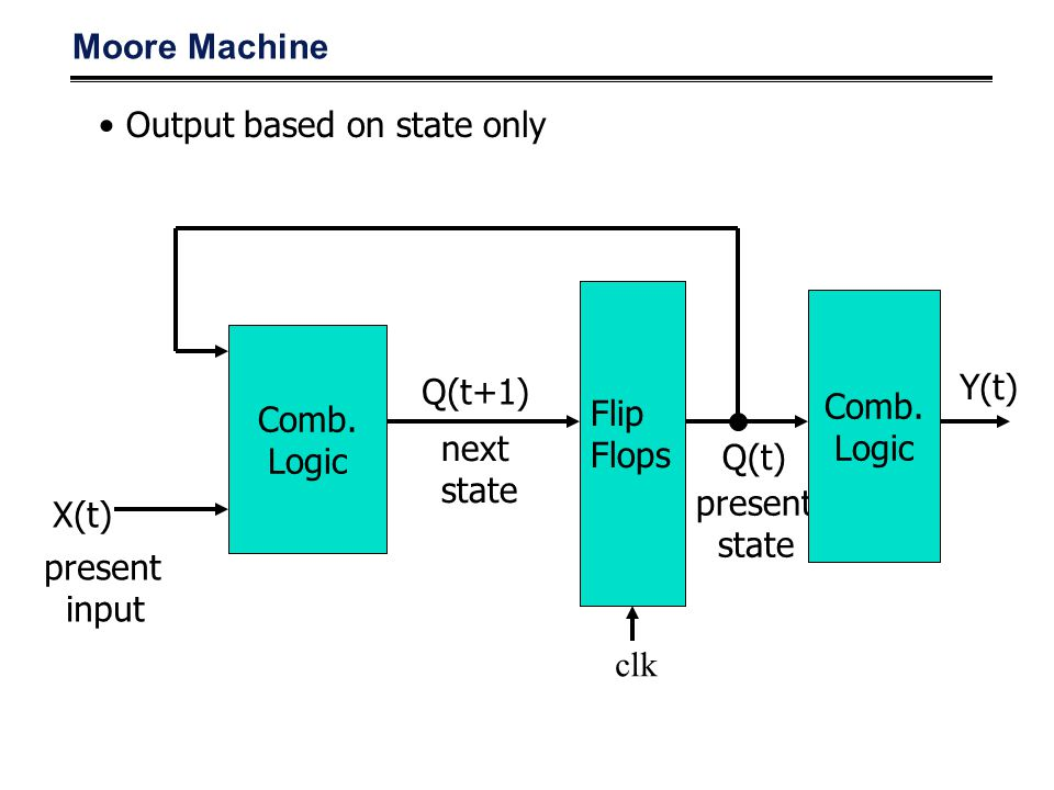 Moore Machine Output based on state only. Comb. Logic. Comb. Logic. Q(t+1) Y(t) Flip. Flops.