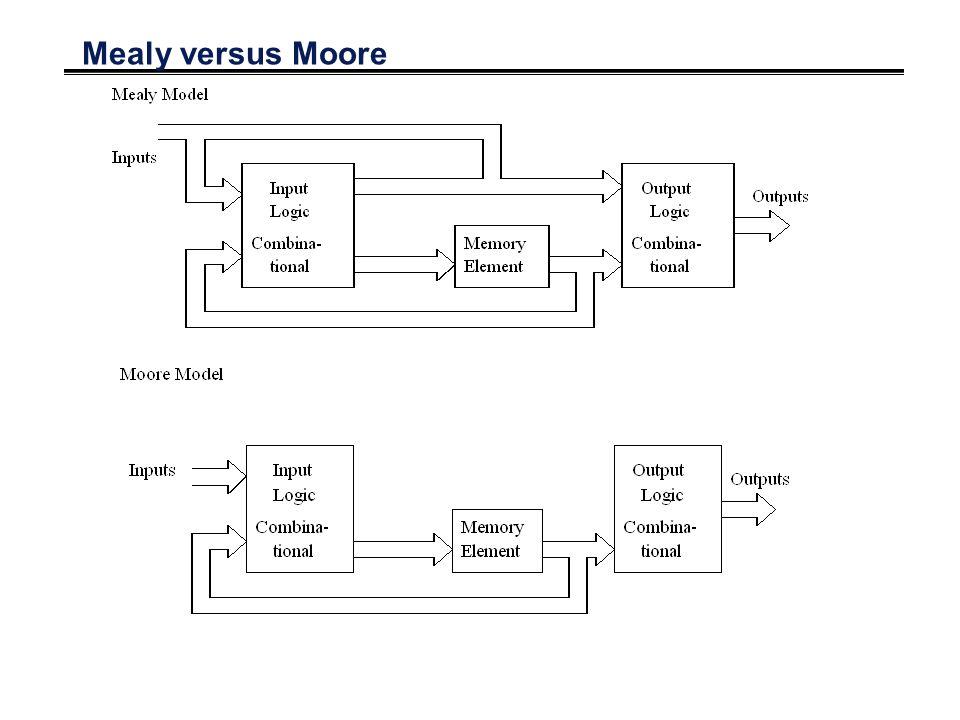 Mealy versus Moore