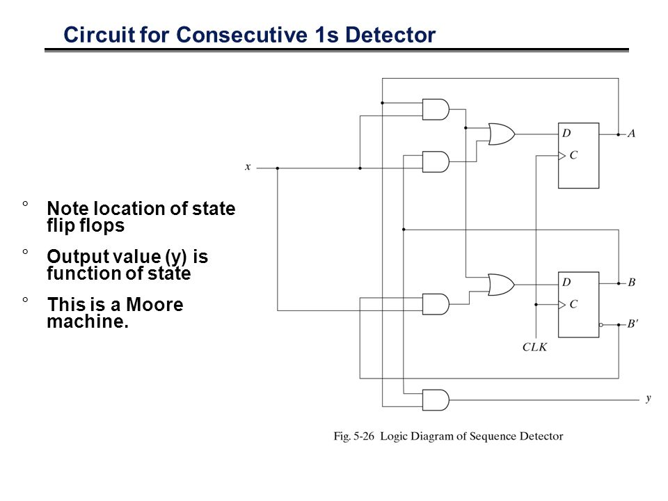 Circuit for Consecutive 1s Detector