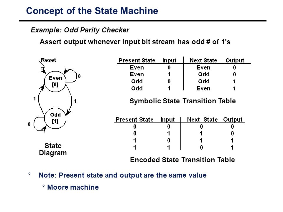 Concept of the State Machine
