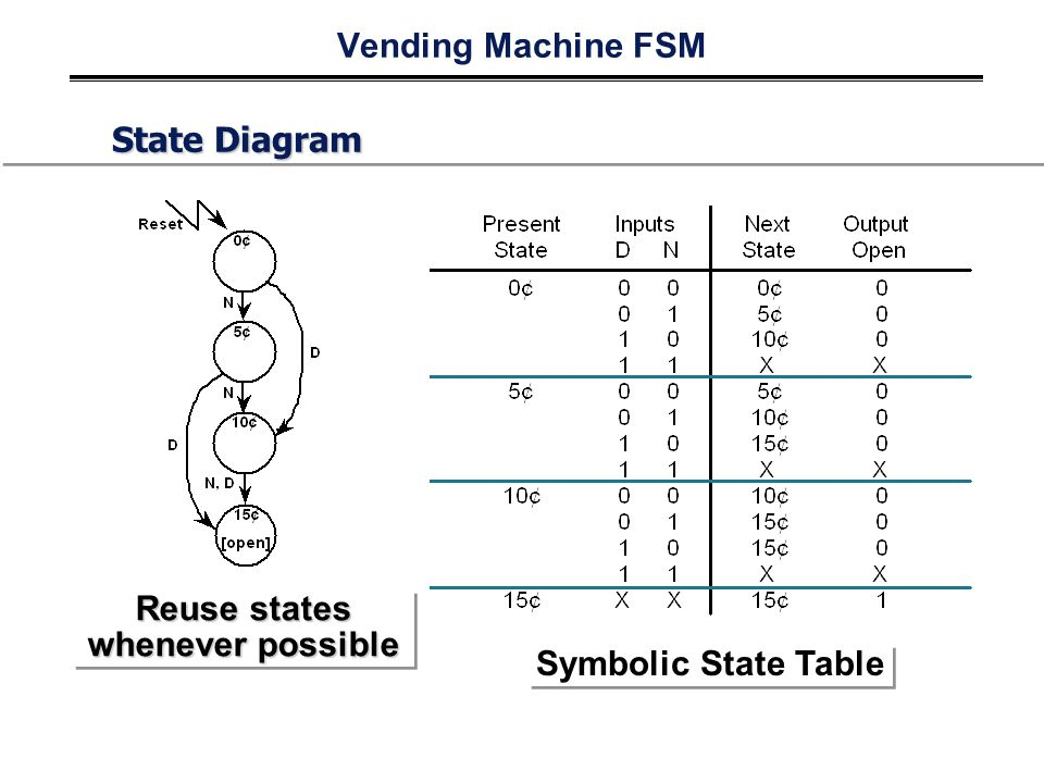 Vending Machine FSM State Diagram Reuse states whenever possible Symbolic State Table
