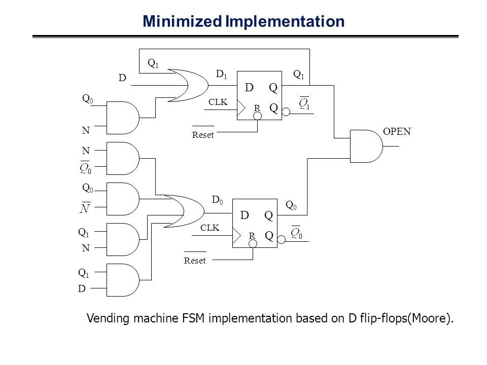 Minimized Implementation