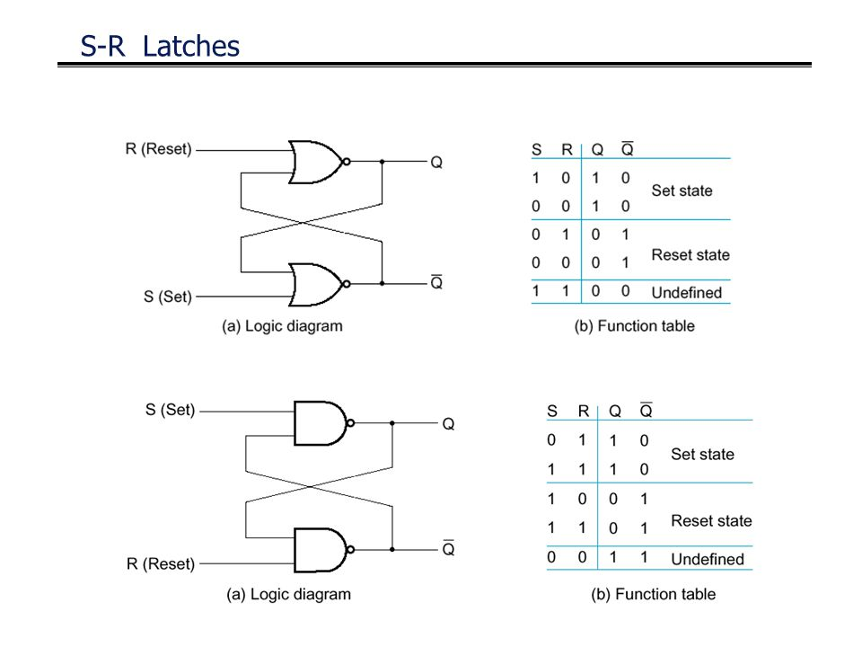 S-R Latches