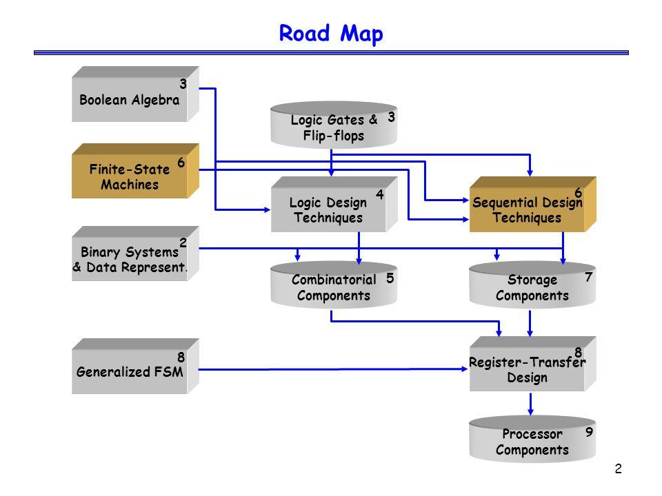 Road Map Logic Gates & Flip-flops Boolean Algebra 3 3