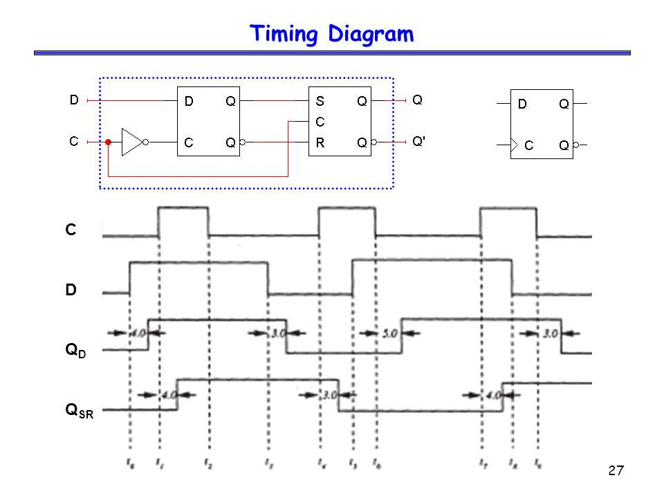 Timing Diagram C D QD QSR