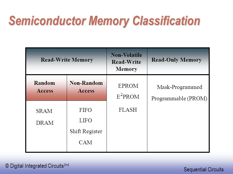Semiconductor Memory Classification
