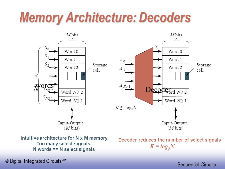 Memory Architecture: Decoders