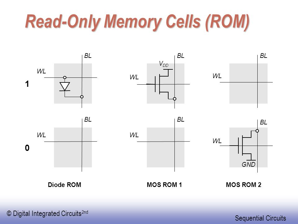 Read-Only Memory Cells (ROM)
